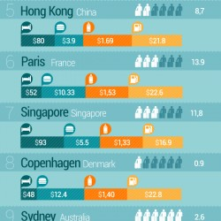 25 Most Expensive Cities
